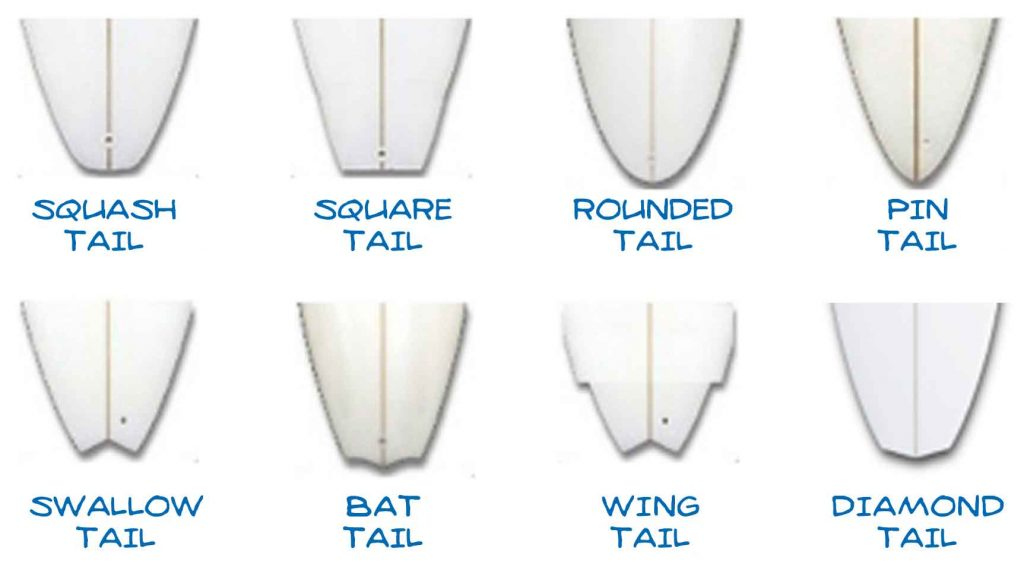 Different tails and what they result in.
